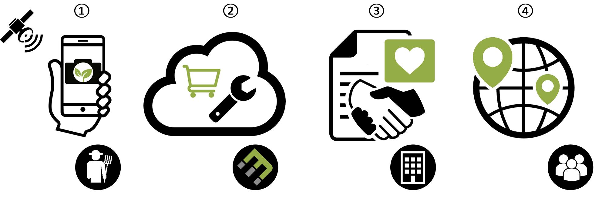 How It Works Ecomatcher